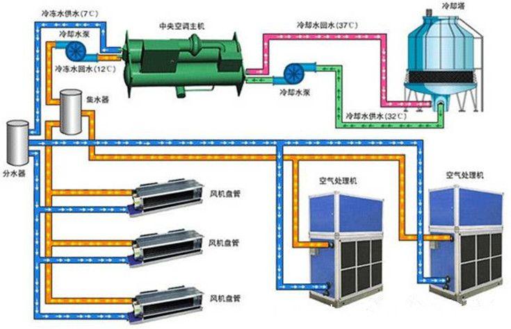 典型中央空调机组主要由冷冻水循环系统,冷却水循环系统及主机三部分